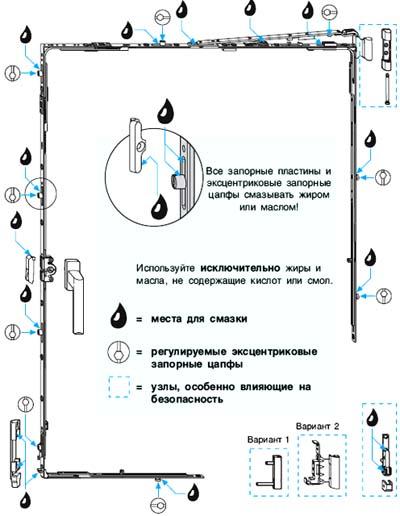 Схема смазки фурнитурф пластикового окна